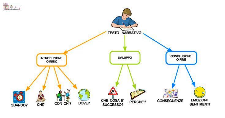 Antologia Sc. Primaria | AiutoDislessia.net