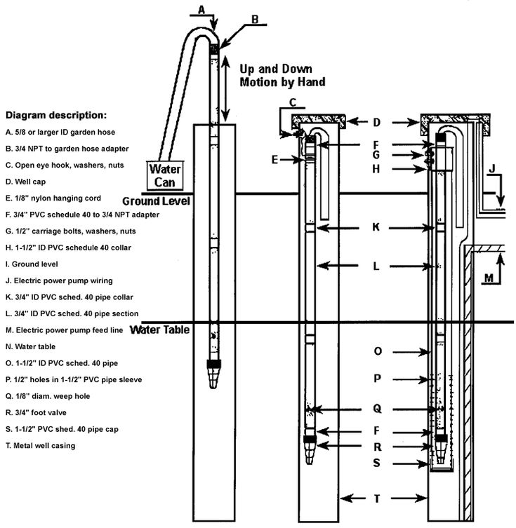 How to get water from a drilled well when the power is off by Steve Belanger from the January/February, 1999 issue of Countryside & Small Stock Journal