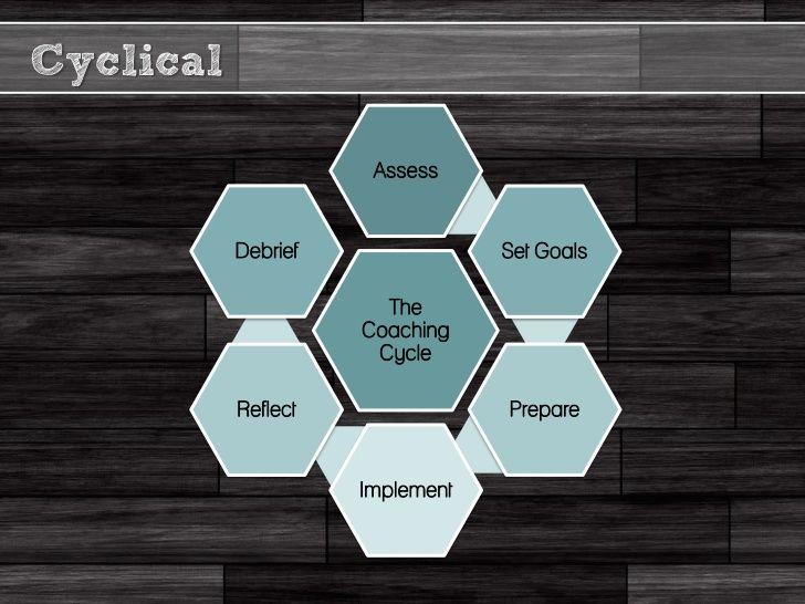 Cyclical                      Assess           Debrief               Set Goals                       The                  ...