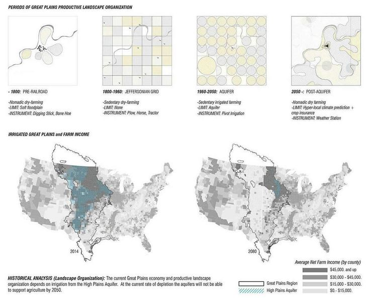 Graphic showing past, present and proposed agricultural land use on the Great Plains