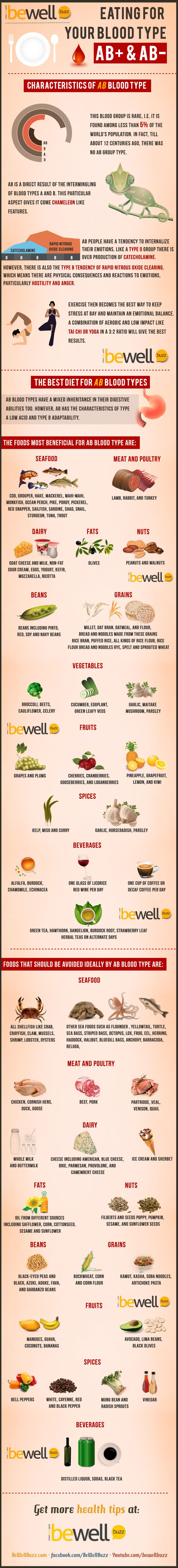 Eating right for your blood type ~ AB Blood Grouping Infographic More