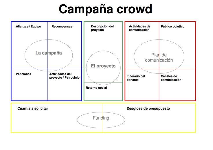 Usar un #canvas para crear campañas de #crowdfunding vía @goteofunding
