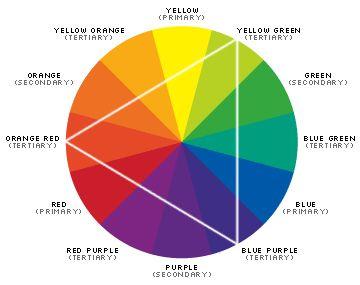 como combinar cores na decoração.....roda das cores