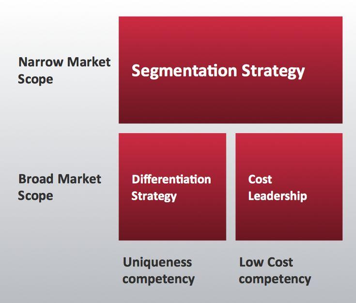 porters generic strategies business plan