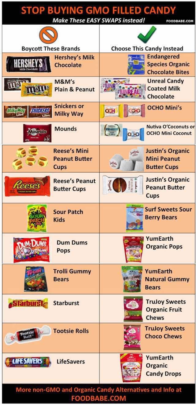 Non-GMO Halloween Candy Swaps---How To Stop Poisoning The Neighborhood Children On Halloween.