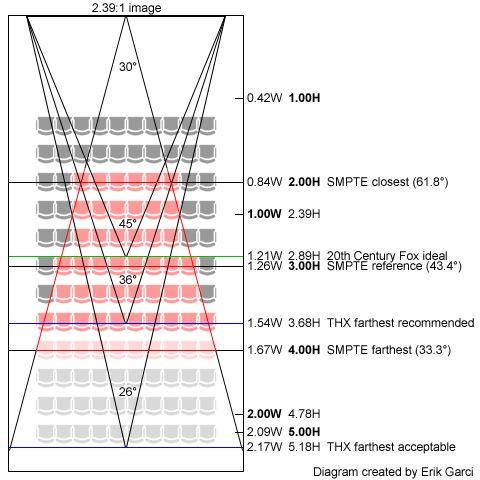 Auditorium Seating Design Standards Ll