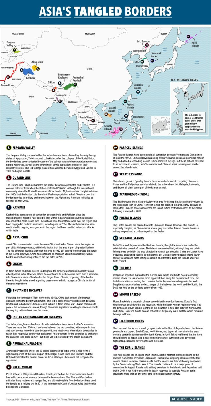 Border disputes in Asia.