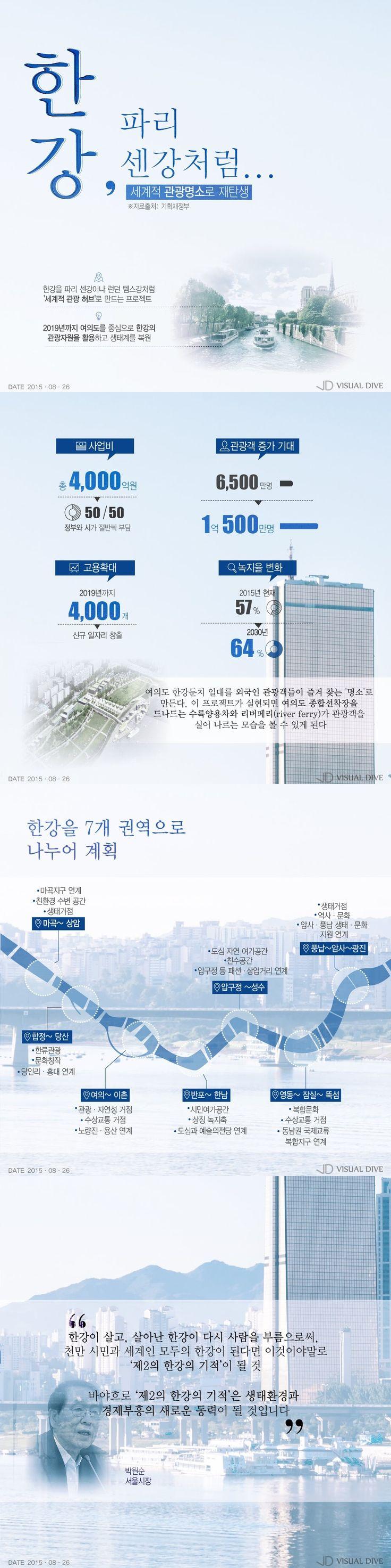 한강, 한국판 '파리 센강'으로 변신한다 [인포그래픽] #HanRiver / #Infographic ⓒ 비주얼다이브 무단 복사·전재·재배포 금지