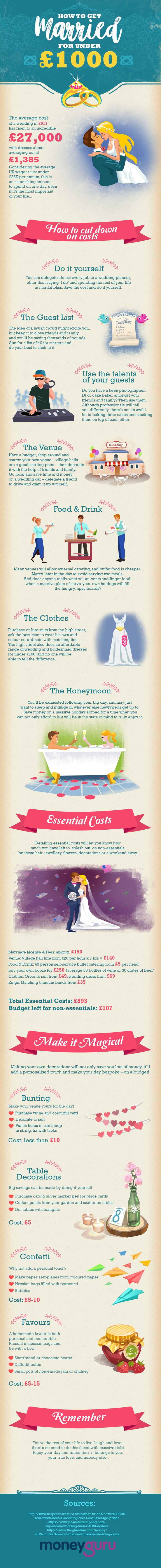 How to Get Married for Under £1000 (or $1,300 or So)