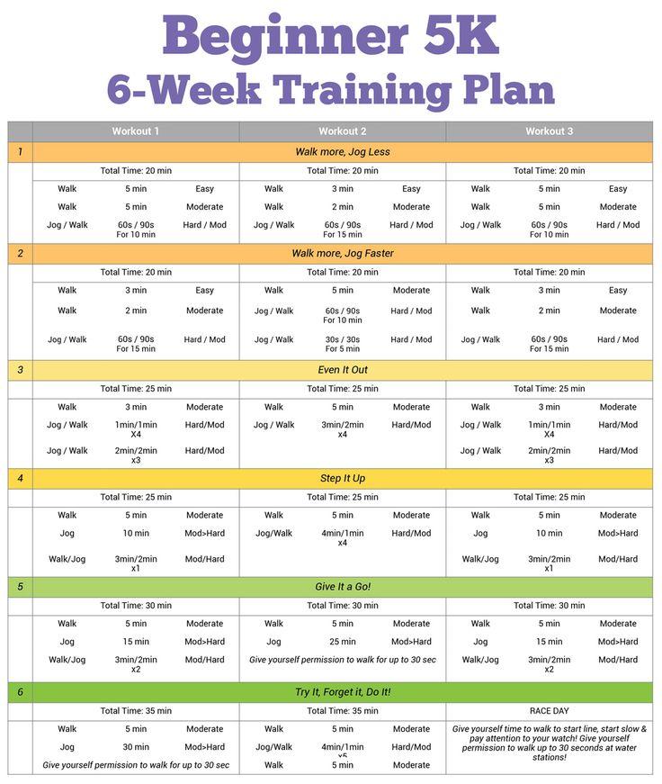 Beginner 5K Training Plan: Train in Just Six Weeks | Fitness ...