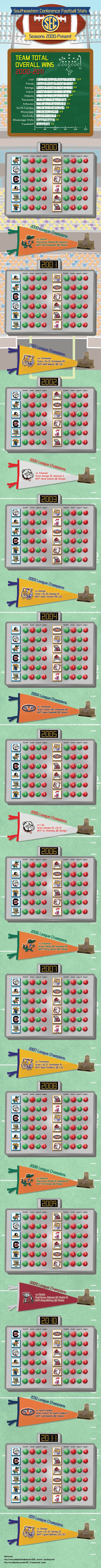Who's the winningest team in the SEC since 2000? Not Alabama. Via http://www.aggieplanet.com/sec-football-stats-infographic