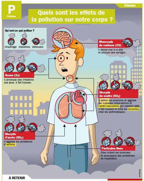 Fiche exposés : Quels sont les effets de la pollution sur notre corps ?