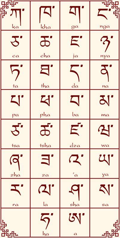Consonantes de un silabario tibetano.
