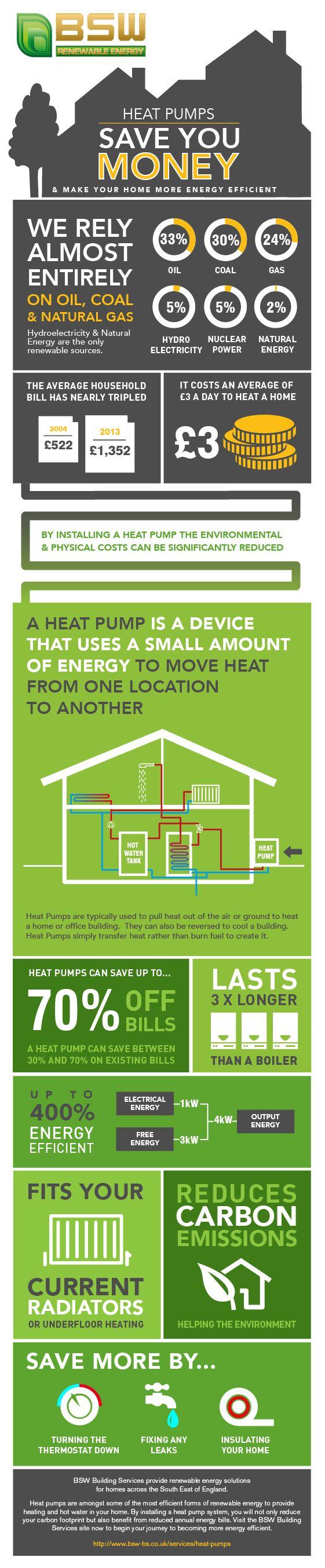 Heat Pump #Environment