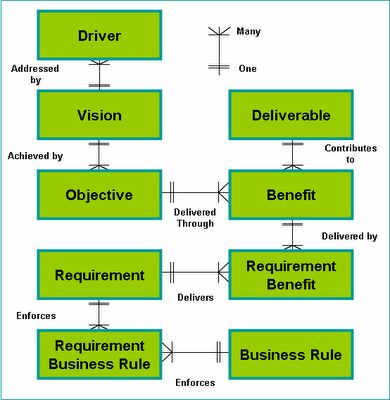 Better Projects: The Fundamentals of Business Analysis