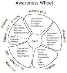 9 attitudes of mindfulness - Google Search