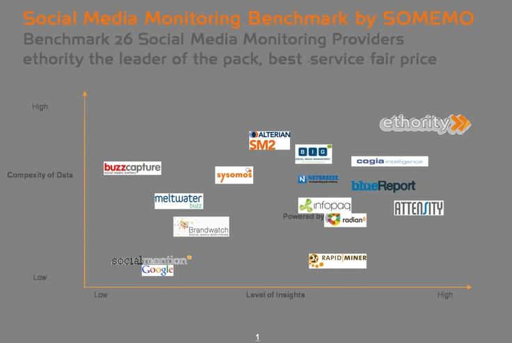 Out of 26 global Social Media Monitoring providers ethority scored highest although offering an average price. http://www.ethority.net/blog/2012/02/17/ethority-best-in-ranking-of-social-media-monitoring-providers-globally/