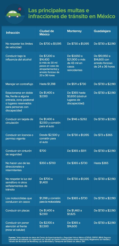 Infracciones de tránsito comunes en México