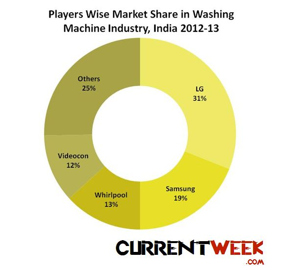 Top Washing Machine Brands In India & Their Market Share