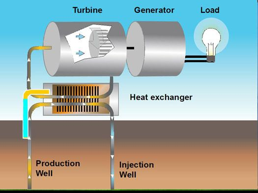 25 best ideas about geothermal energy on pinterest for Best type of heating system