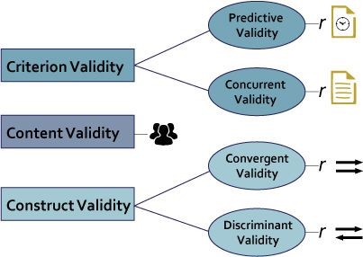 The tripartite view of validity, which includes criterion-related, content and construct validity / Jeff Sauro
