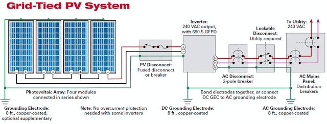 Solar Photovoltaic Panels Array Wiring Diagram Electrical Info