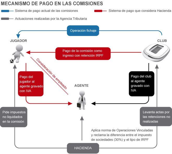 Fútbol: Mecanismo de pago de las comisiones    elmundo.es