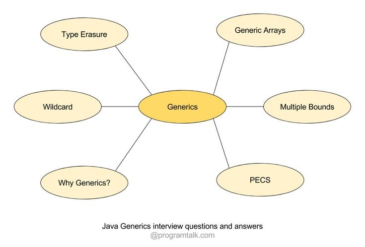 Java Generics Interview Questions And Answers That Tests The Basics Of Your  Knowledge Of Java Generics And Brush Up Your Java Generics Concepts.