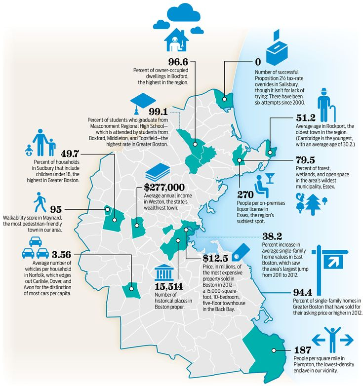 Boston real estate statistics...Best Places to live 2013  www.karenmpowers.com