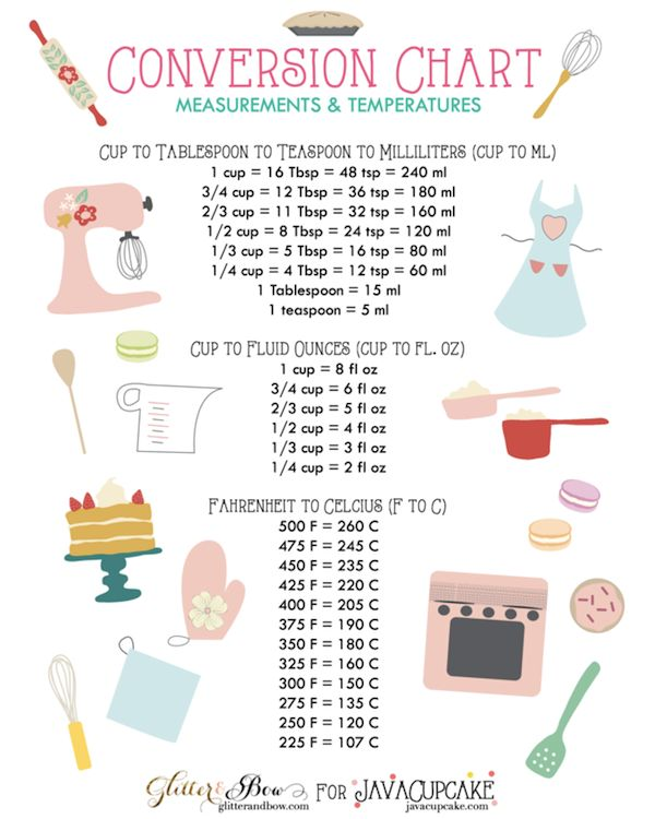 Kitchen Conversion Chart F To C Tbsp To Ml Cups To Oz Eatbydate