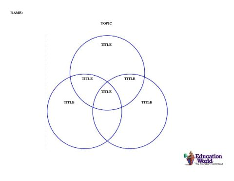 This three-circle Venn Diagram template provides a graphic organizer to promote understanding of similarities and differences.