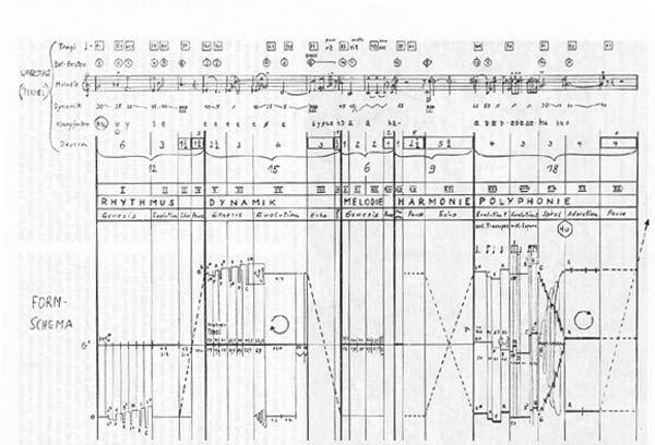 xenakisStockhausen Score, Score Graphics, Music Score, Graphics Notation, Music Notation, Inori Stockhausen, Graphics Score, Diagram Inspiration, Sounds
