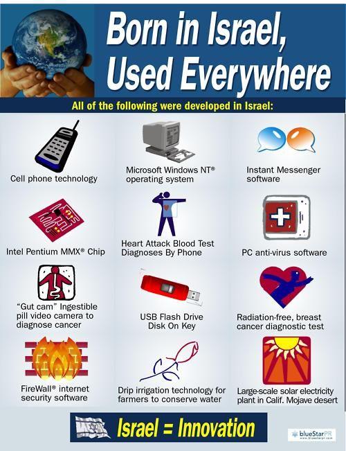 [Pinner said] I personally love the look on people's faces when you start to tell them the list of things made in Israel. [I agree](InJapanese:イスラエルで生まれ、世界中で使われているもの。。携帯電話の技術、マイクロソフト・Windows NT、インスタントメッセンジャー、インテルペンティアムMMX チップ、電話での心臓発作の血液検査診断技術、アンチウイルスソフトウェア、カプセル内視鏡、USBフラッシュドライブ、放射線を使わない乳癌診断テスト、コンピューターネットワークソフト「ファイアーウォール」、点滴灌漑技術、 カリフォルニア州モハーヴェ砂漠における大規模太陽発電システム。。。イスラエル=イノベーション(技術革新)