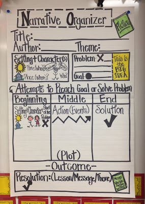 Organizer poster for parts of Narrative Writing. Site also has a worksheet version for distribution to students.