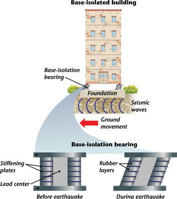 base isolated buildings Base isolation is one of the most widely accepted seismic protection systems in earthquake prone areas it mitigates the effect of an earthquake by essentially isolating the structure from potentially dangerous ground motions, especially in frequency range where building is mostly affected.