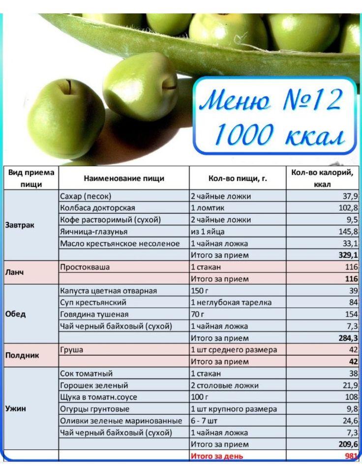 Какая диета эффективнее белковая или низкокалорийная диета