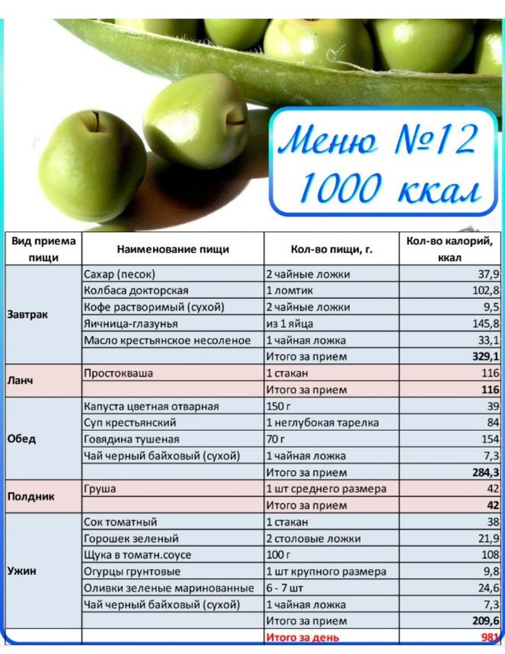 Диета по калориям домашних условиях