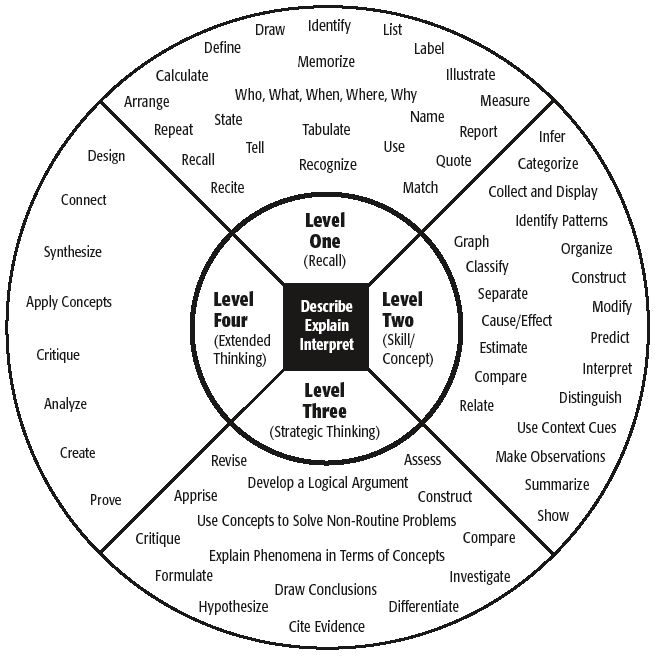 EETT Teacher Bulletin Board [licensed for non-commercial use only] / Depth of Knowledge(DOK) Levels