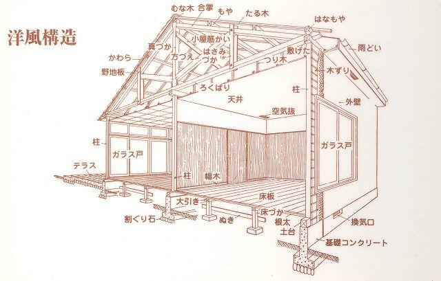 住宅構造と使われている部材の名称 竹島屋材木店 木材建築 建築