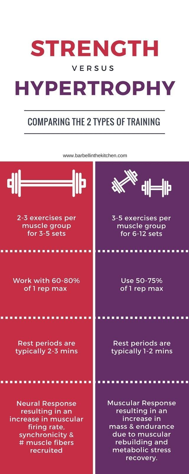Important to understand that different types of training has