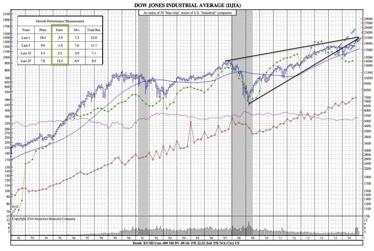 2017 On Pace for the Second Least 100-point moves since 2006 (DJIA 25-Year Chart) - SRC Stock Charts