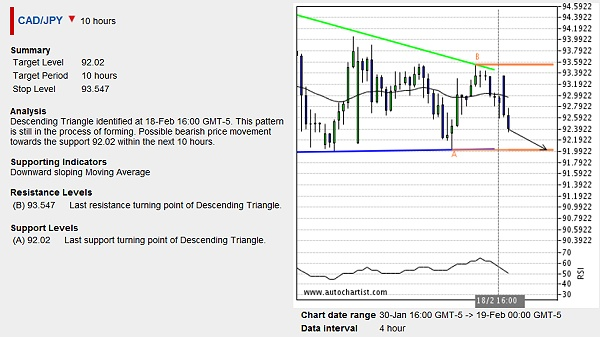 As can be seen from this trade opportunity alert that I received today, CAD/JPY is expected to reach the target level 92.02 in the following 10 hours.
