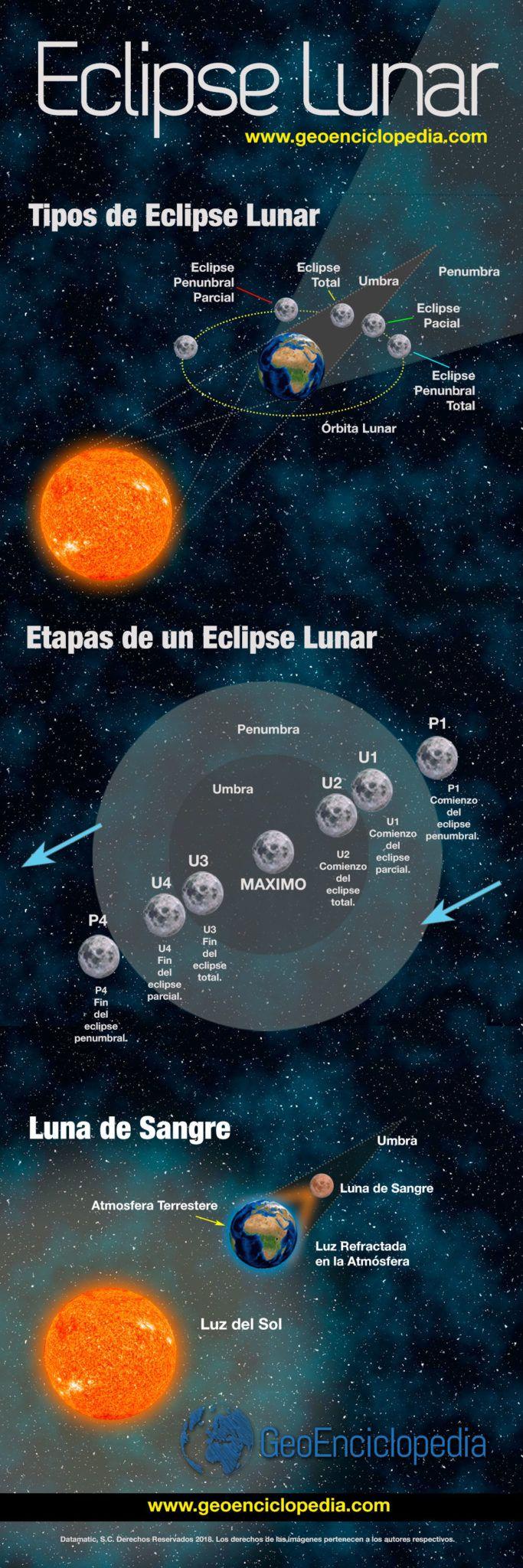 #Infografía #Eclipse Lunar
