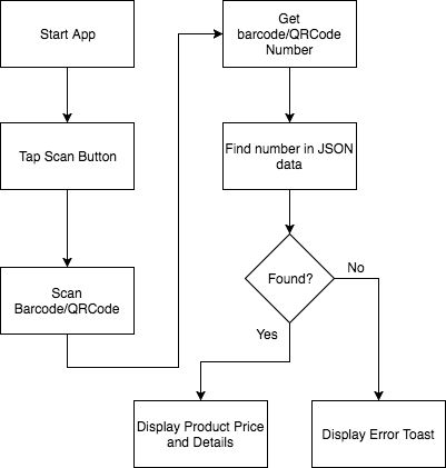 Example of Ionic 3 Angular 4 Cordova Barcode and QRCode Scanner - App Flow