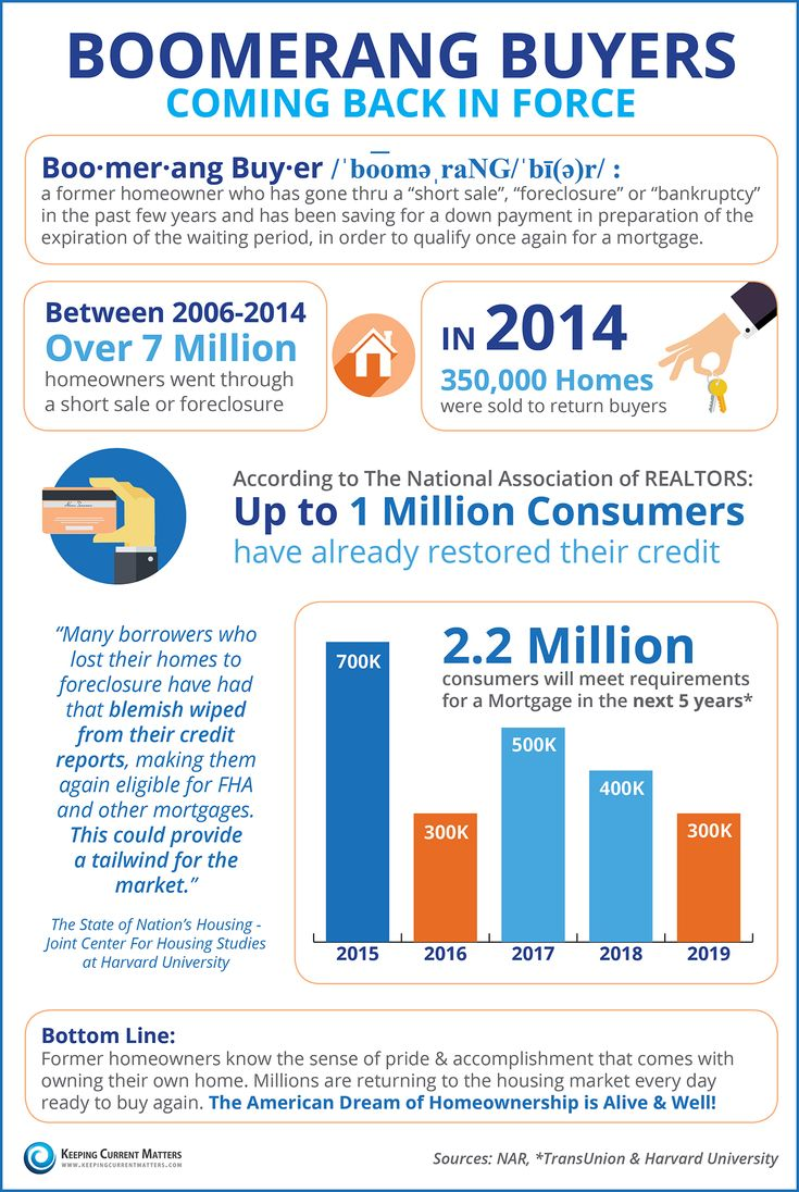 Guess who's back? The boomerang buyers! Great infographic from Keeping Current Matters #realestate #mortgage