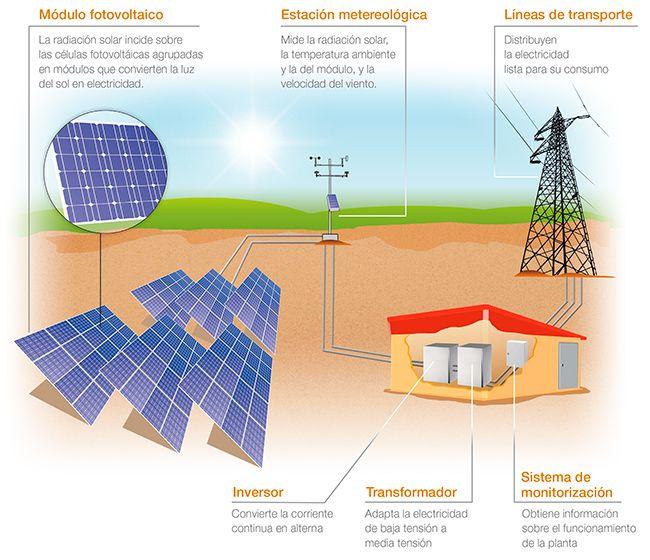 Imagen Relacionada Energia Solar Instalaciones Fotovoltaicas Energia