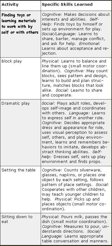 Typical Skills Children Learn in Preschool