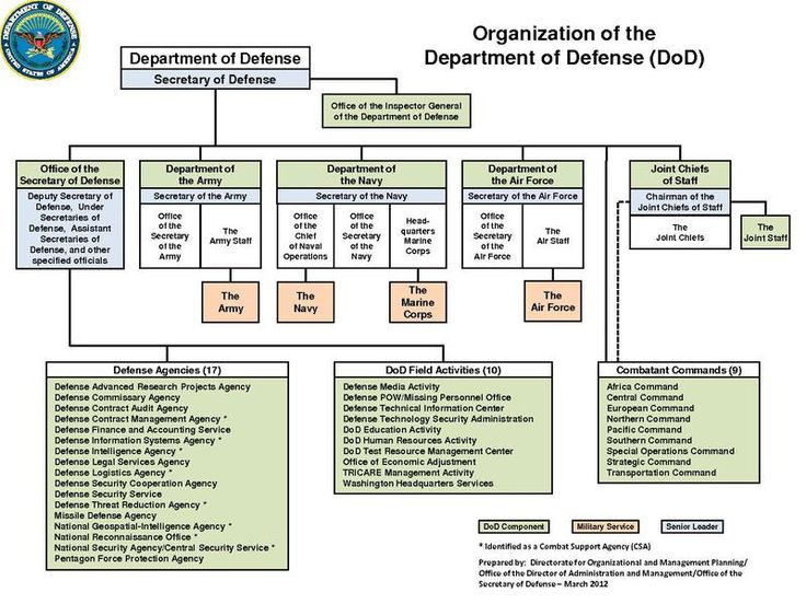 Organization of the Department of Defense (DoD) Writing - human resources organizational chart