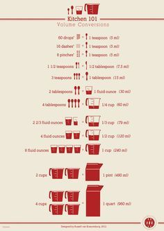 Kitchen 101 Volume Conversion Poster from Chasing Delicious. by Russell van Kraayenburg #Infographic #Kitchen #Volume_Conversions
