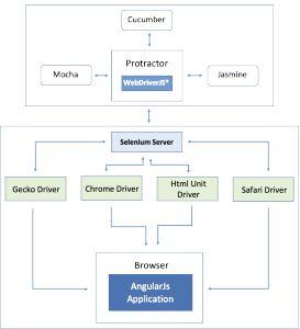 Protractor – WebDriverJS